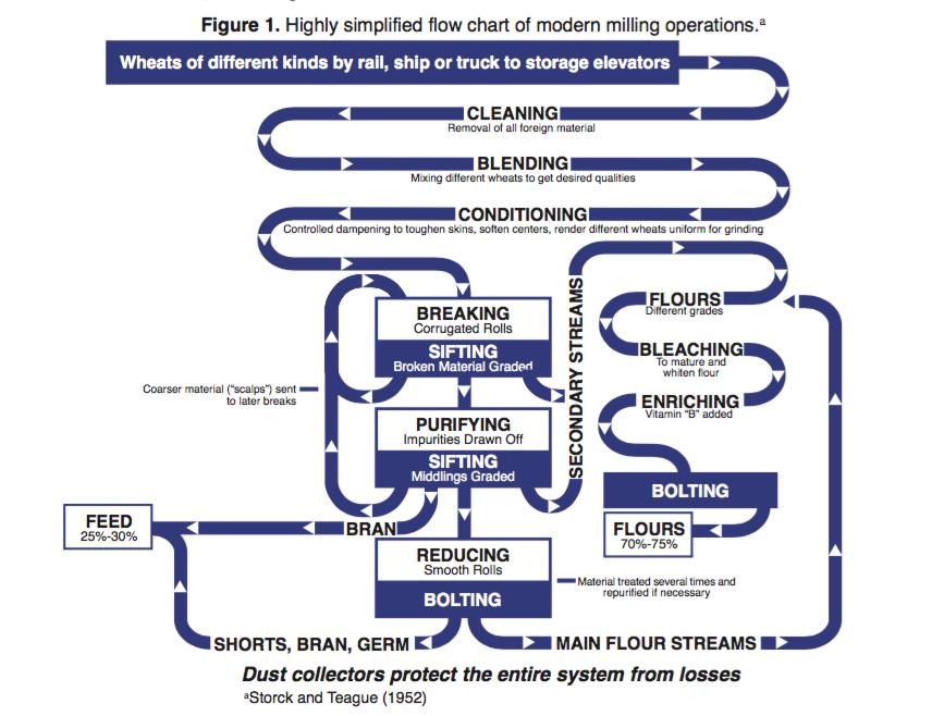flow_chart_ksu